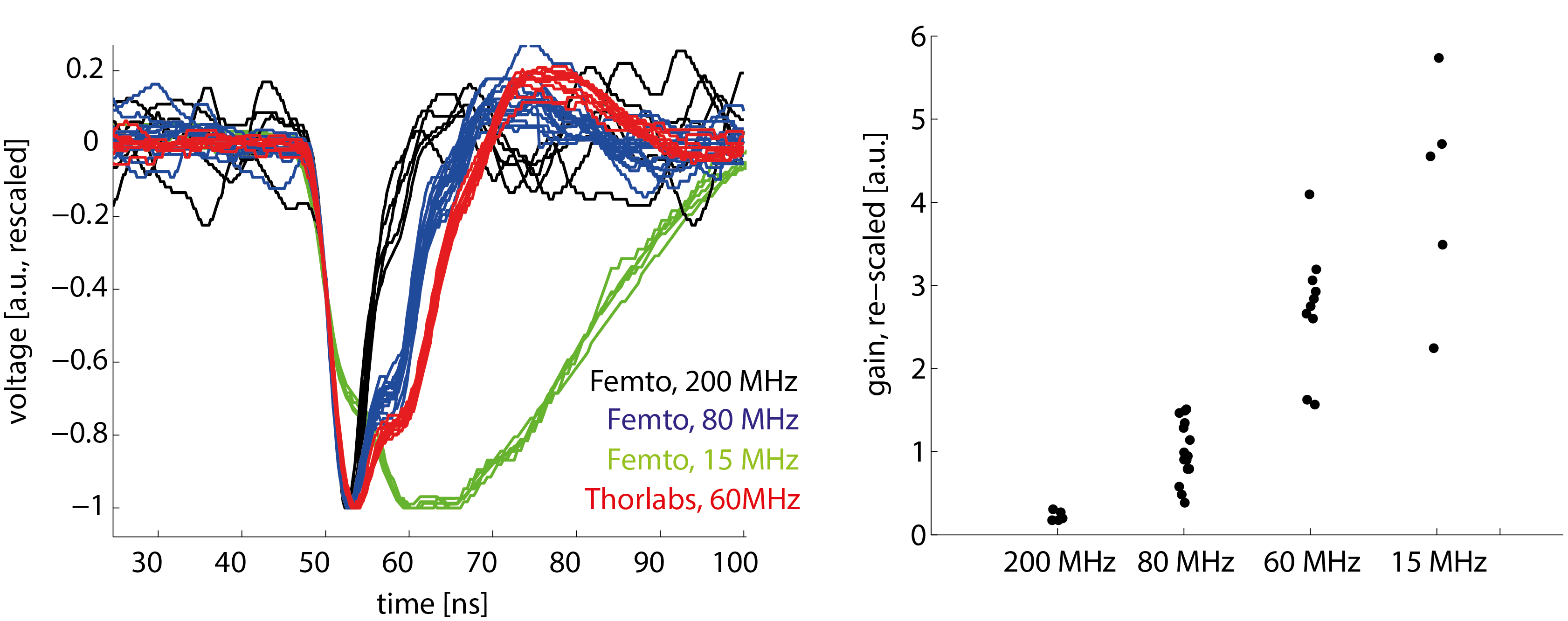 Preamplifier bandwidth & two ways of counting photons | A blog about